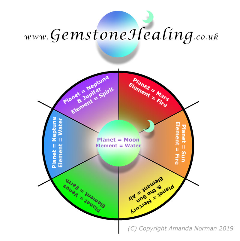 Colour wheel with associated planets and elements from Gemstone Healing